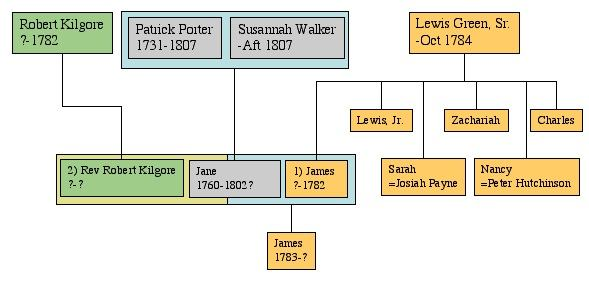 Image:Lewis Green Family Relations.jpg