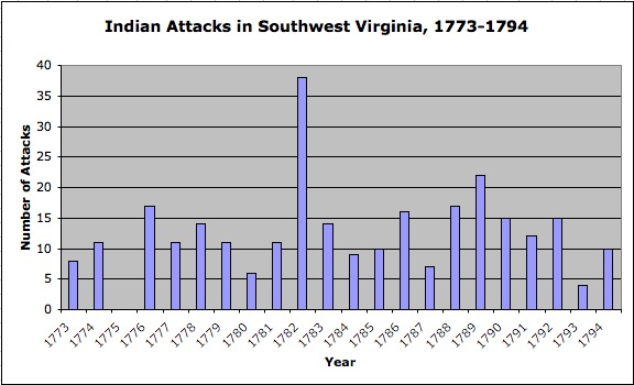 Image:Indian Attacks in Southwest Virginia-Temporal Distribution.jpg