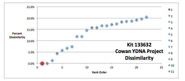 Image:Cowan YDNA Project Dissimilarity for Kit 13362 tracing descent to Robert Cowan (20).jpg