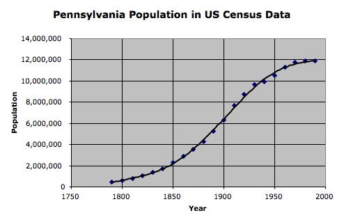 Image:Pennsylvania Population from US Census.jpg