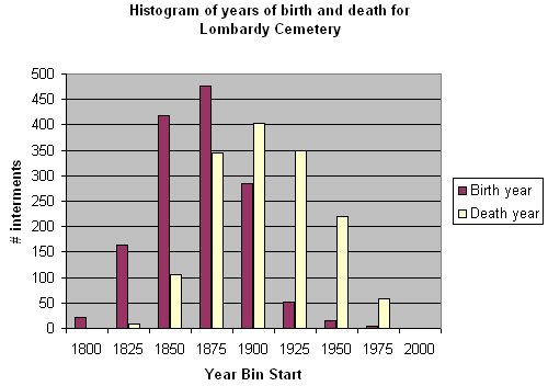 Image:LombardyCemetery BirthDeathYear histogram.png