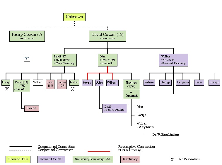 Image:Pequea Creek Cowan Family Relationships.jpg