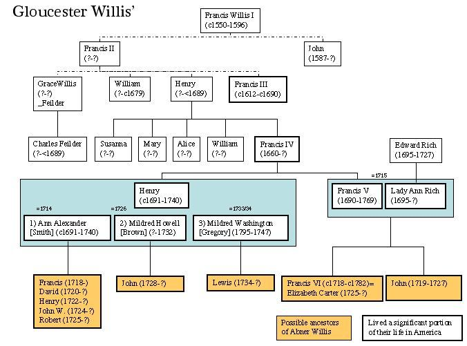 """Family relations among the Goucester county Willis 1550-c1750"""