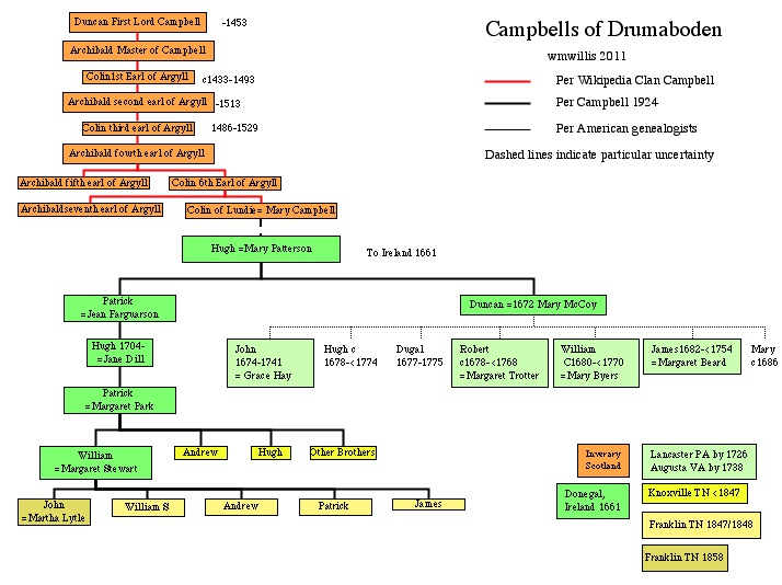 image:Family Tree of the Campbells of Drumaboden.jpg