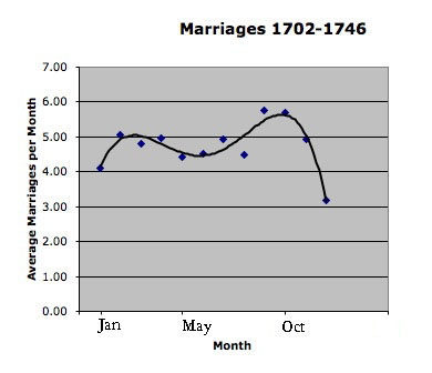 Image:Seasonal Distribution of Marriages at First Presbyterian Church of Philadelphia, 1702-1746.jpg
