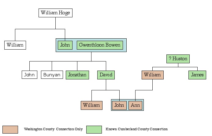 Image:Hypothetical Family Relation between William Huston and David Hoge.jpg