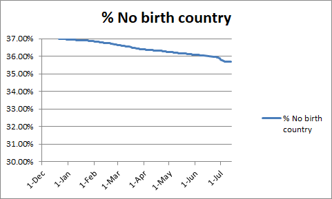 Image:WeRelate No Birth Country.png