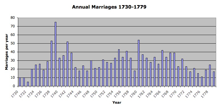 Image:Annual Variation in marriage records of John Caspar Stoever, 1730-1779.jpg